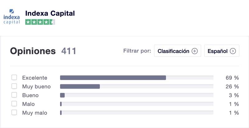 Valoración indexa Capital
