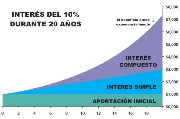 Grafico del interés compuesto