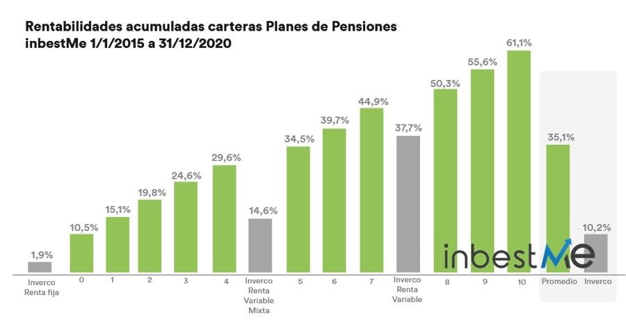 Rentabilidad InbestMe planes de pensiones